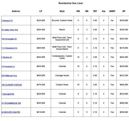 Randolph NJ ~ Sold Homes Report  ~ January 2014