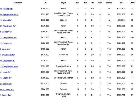 Montville NJ Home Sales Report ~ September 2014