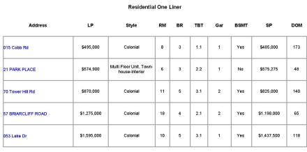 Mountain Lakes NJ Home Sales Report ~ November 2014