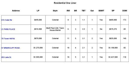 Mountain Lakes NJ Home Sales Report ~ November 2014